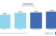 ADB: Economy growth of Uzbekistan to be 5.2 pct in current year