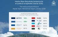 Heydar Aliyev International Airport names most punctual airlines for January 2020