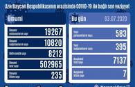 Azerbaijan confirms 583 new COVID-19 cases