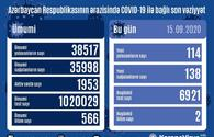 Country registers 138 new COVID-19 recoveries
