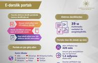 Azerbaijani education ministry discloses number of visits to e-website of textbooks