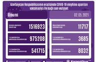 Azerbaijan shares data on number of vaccinated citizens for May 2