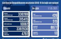 Country registers 426 new COVID-19 cases