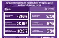 Azerbaijan shares data on number of vaccinated citizens for July 24