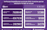 Azerbaijan shares data on number of vaccinated citizens